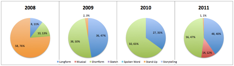 Pie Charts of Performance Types 2008 to 2011