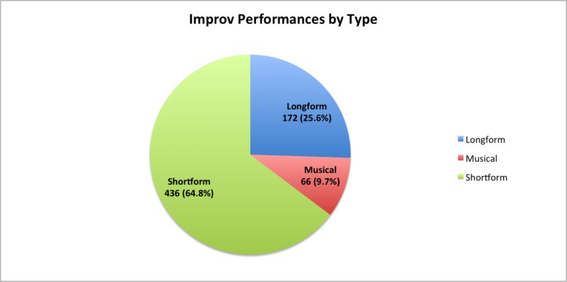 improv performances by type