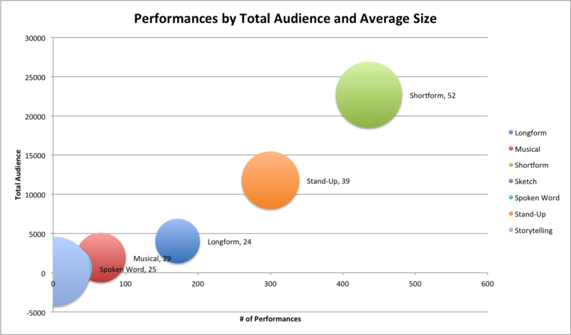 performances by audience