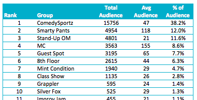 performances by audience group total