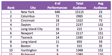 performances by city by audience