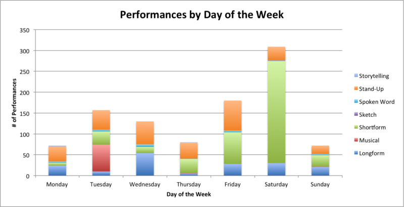 performances by day of week
