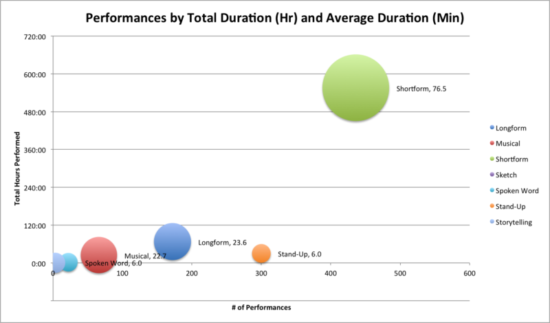 performances by duration