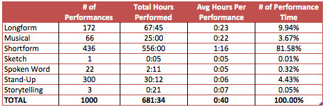 performances by duration table