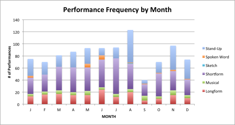 performances by month