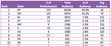 performances by state by audience