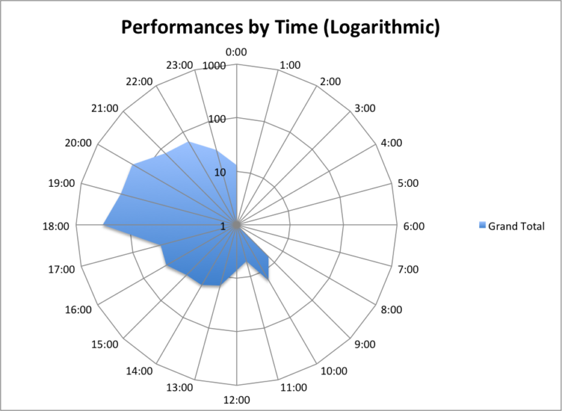 performances by time log