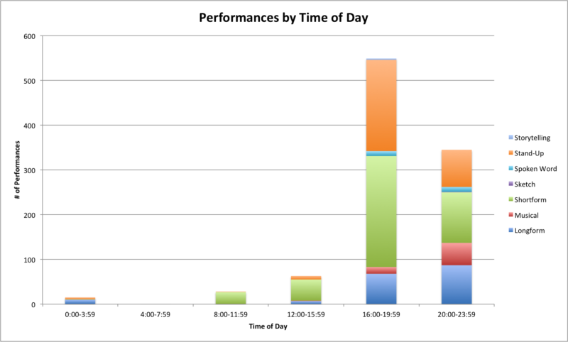 performances of time of day