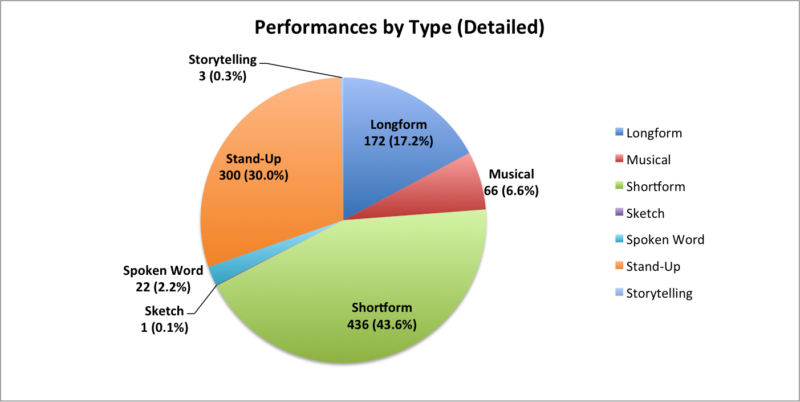 performances by type detailed