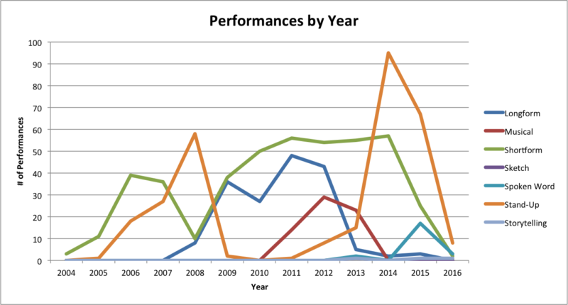 performances by year by type
