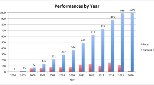 An In-Depth Analysis of 1,000 Performances