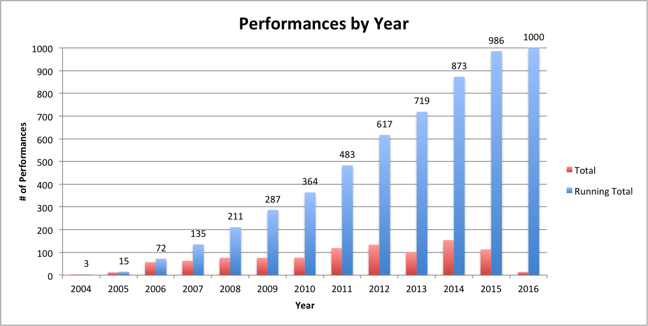 performances by year running