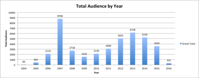total audience by year