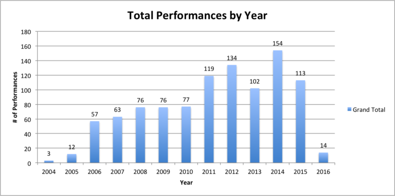 total performances by year