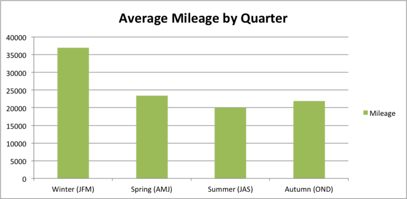 Average Mileage by Quarter