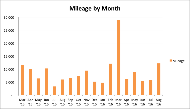 Mileage by Month
