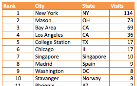 table top 10 cities