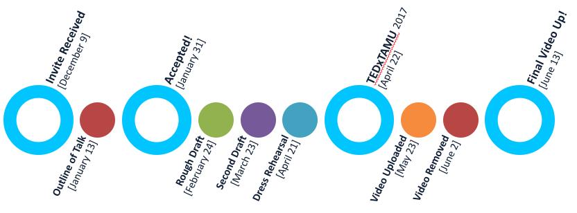 tedx timeline